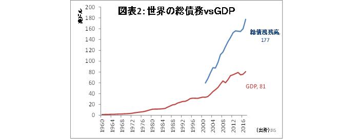 金融テーマ,米国の金利上昇