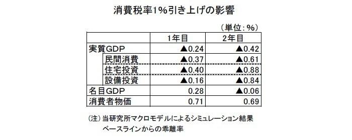 2018・2019年度経済見通し