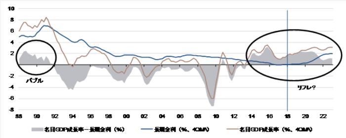 国債10年金利と名目GDP成長率