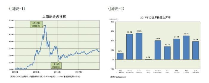 中国株の展望