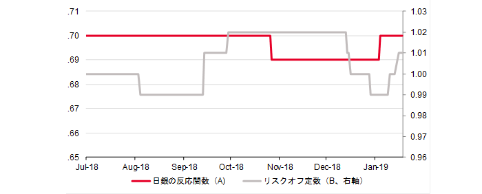 7月以降のA(日銀の反応係数)とB(リスクオフ定数)の動き