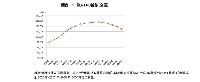 住宅着工床面積,長期予測