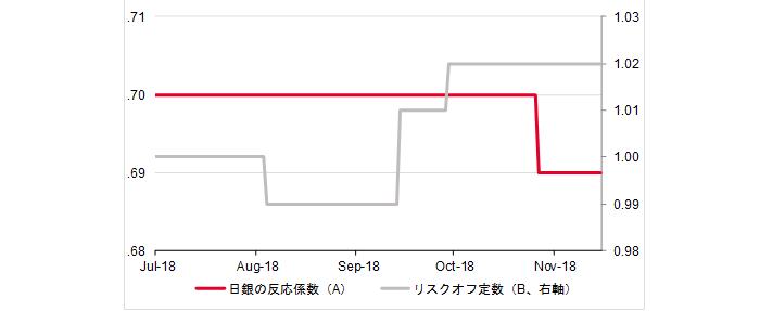 8月以降のA(日銀の反応係数)とB(リスクオフ定数)の動き