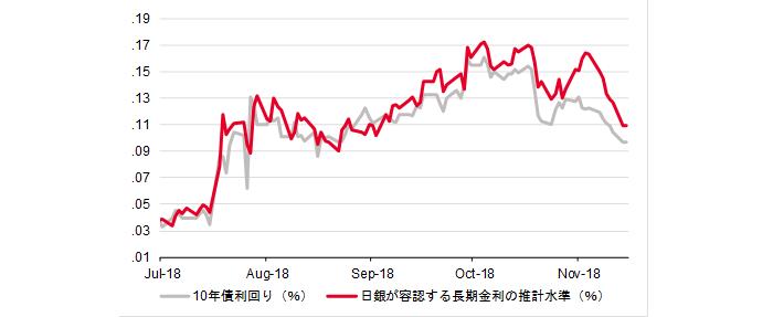 日銀が許容する長期金利の推測水準と長期金利の動き