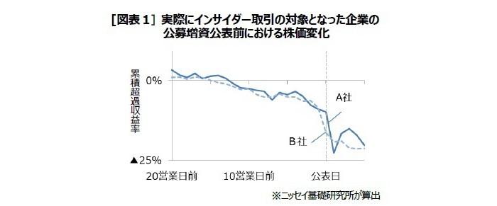 インサイダー取引規制強化,株価下落