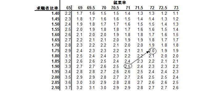 求職者比率と就業率のマトリクス