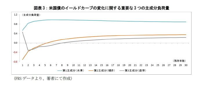 米国債利回り,日本国債利回り