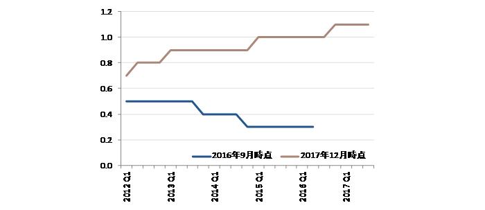 内閣府の潜在成長率の推計