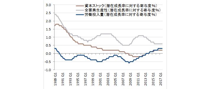 内閣府の潜在成長率の寄与度