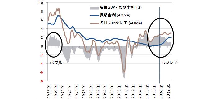 名目GDP成長率と長期金利のスプレッド