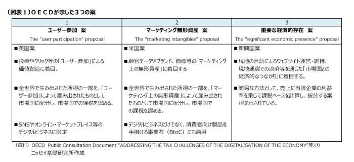 デジタル課税
