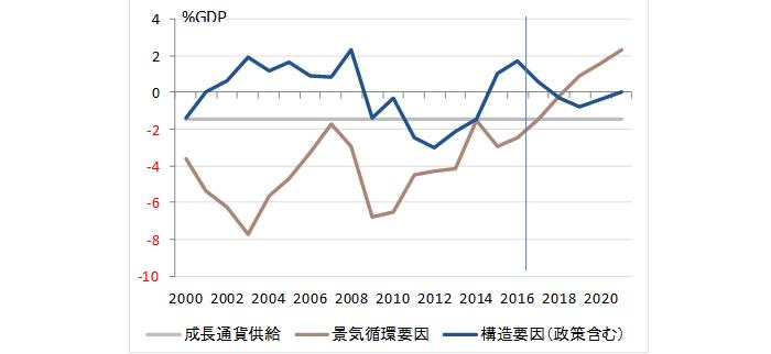 日本の財政収支の分解