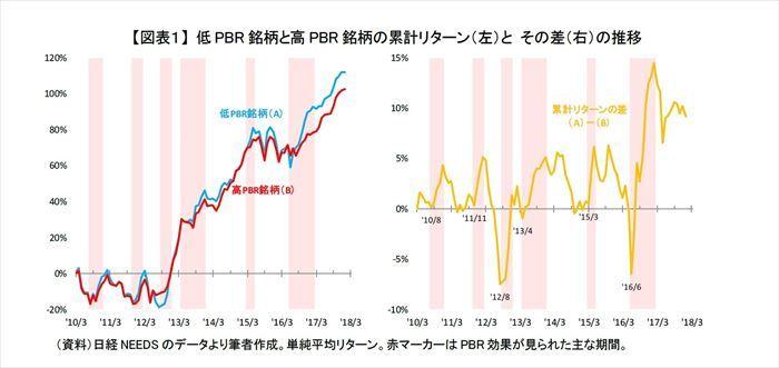 資本コスト,PBR効果