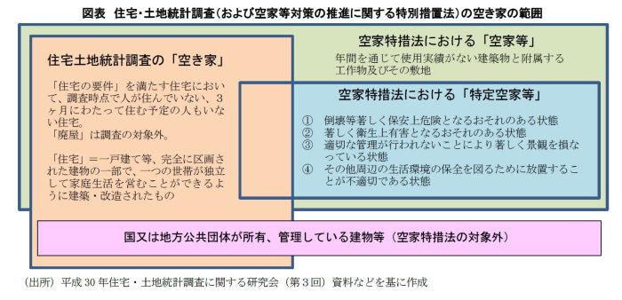 平成30年住宅・土地統計調査