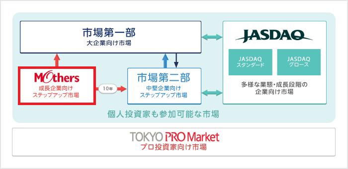 東証マザーズに投資する方法