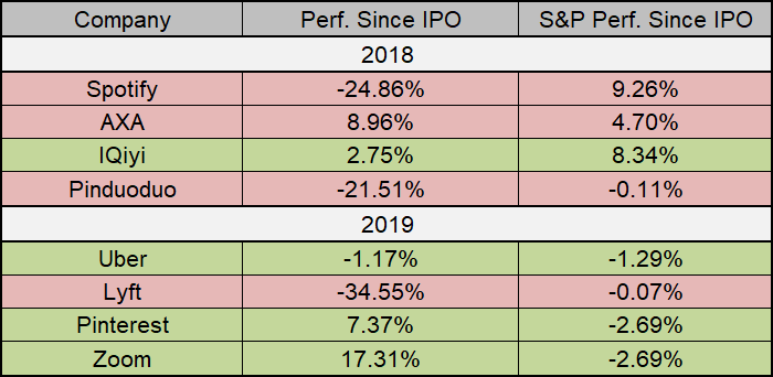 IPO Performance vs SPX Since the Offering