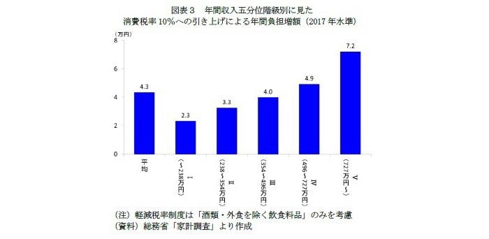 消費増税の家計への影響