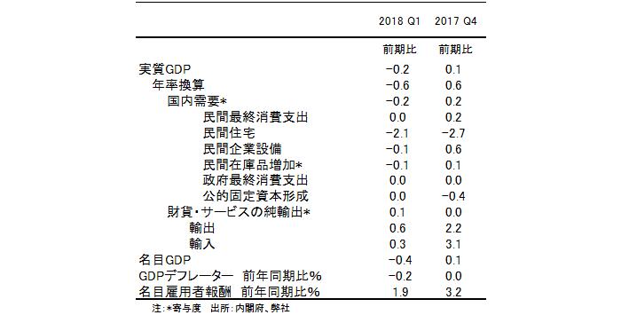 GDP成長率の内訳