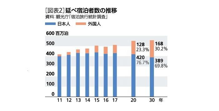 都道府県別,ホテル稼働率予測