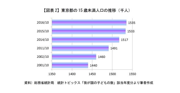 人口モンスター特区,東京都,少子化問題