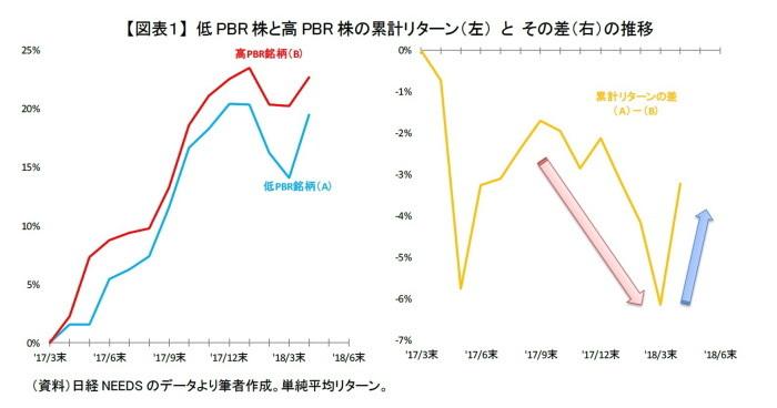 4月,低PBR株,優位