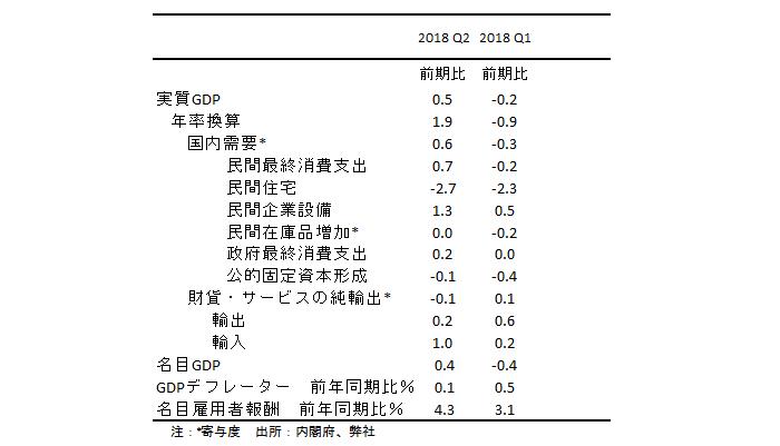 4-6月期の日本のGDP