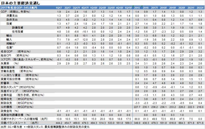 日本の主要経済の見通し
