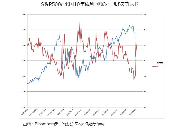米国株急落
