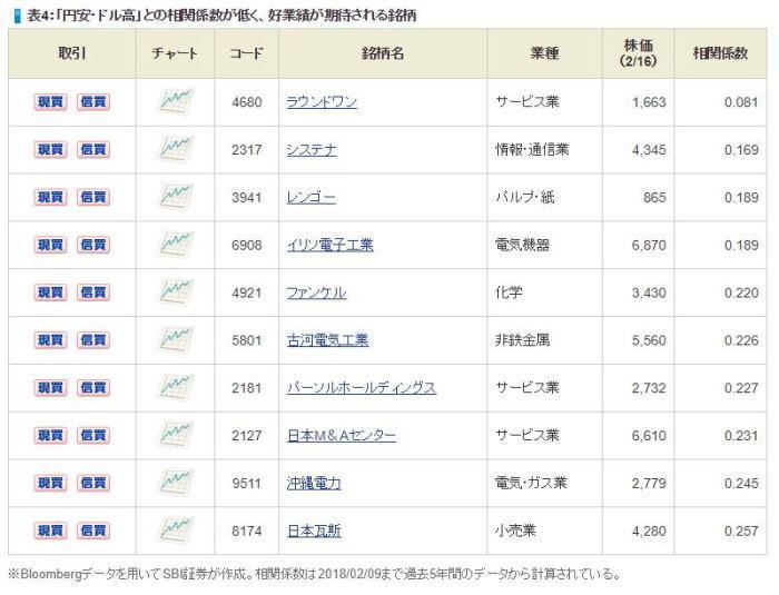 日本株投資戦略,円高,業績面でも不安の少ない銘柄