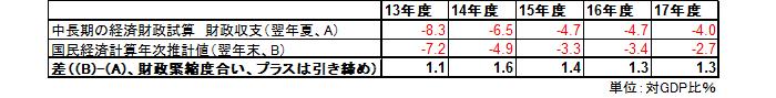 夏の内閣府の中長期の経済財政に関する試算での財政赤字と、12月の国民経済計算年次推計で判明した結果