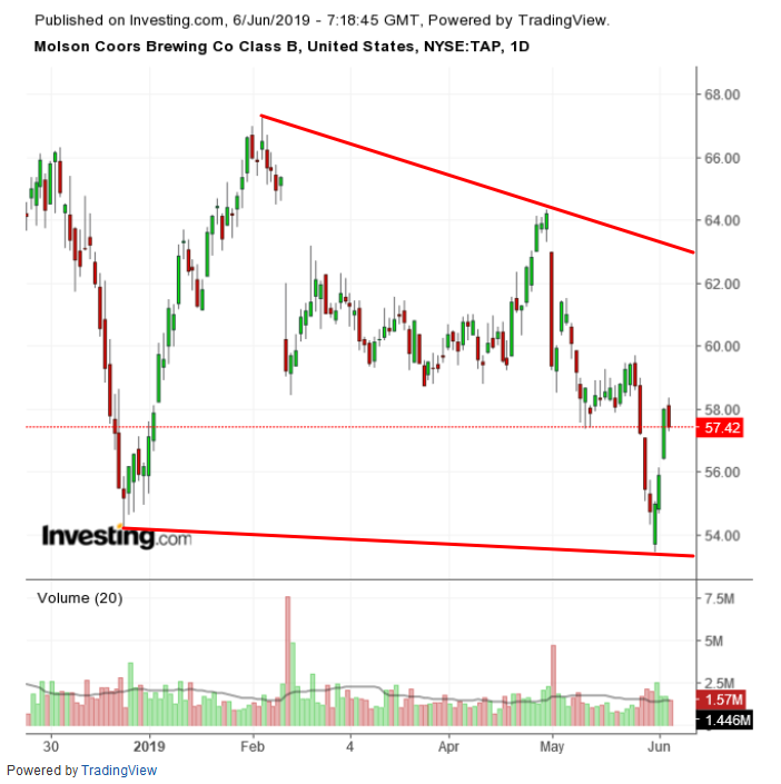 Molson Coors Daily Chart