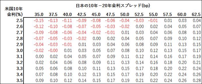 日銀が許容する長期金利の推測水準のマトリクスの一例
