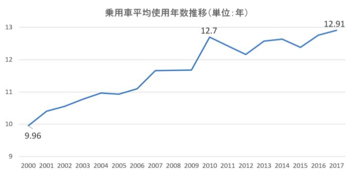 平均使用年数の推移