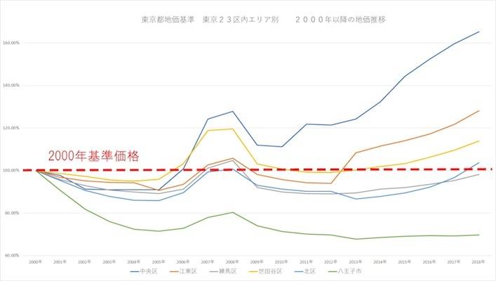 グラフ2「東京23区内エリア別 2000年以降の地価推移」