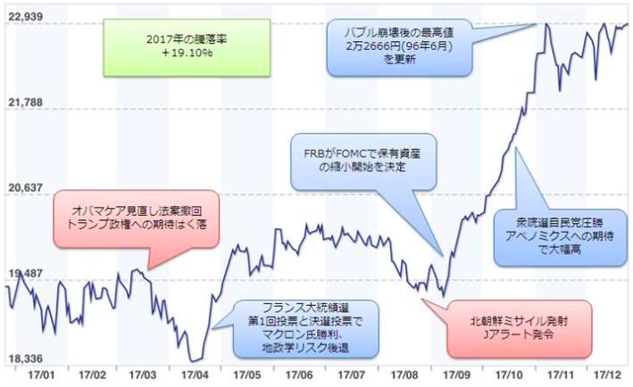 (図表2 2017年における日経平均株価の推移)