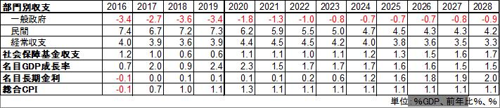 表)内閣府中長期財政試算 部門別収支予測(ベースラインケース)