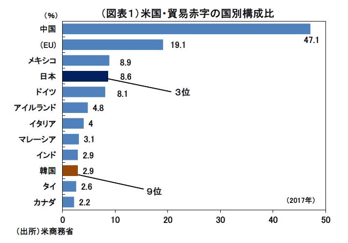 貿易摩擦、日本上陸の可能性