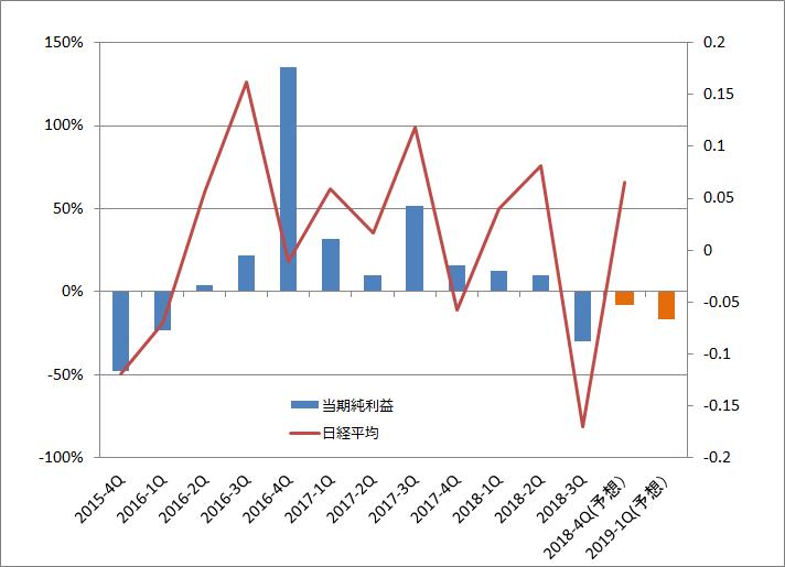 日経平均と構成企業の当期純利益合計の前年同期比変化率