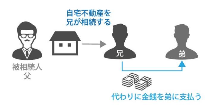 遺産相続では誰にいくら分配できるか?遺産分割の方法を専門家が解説