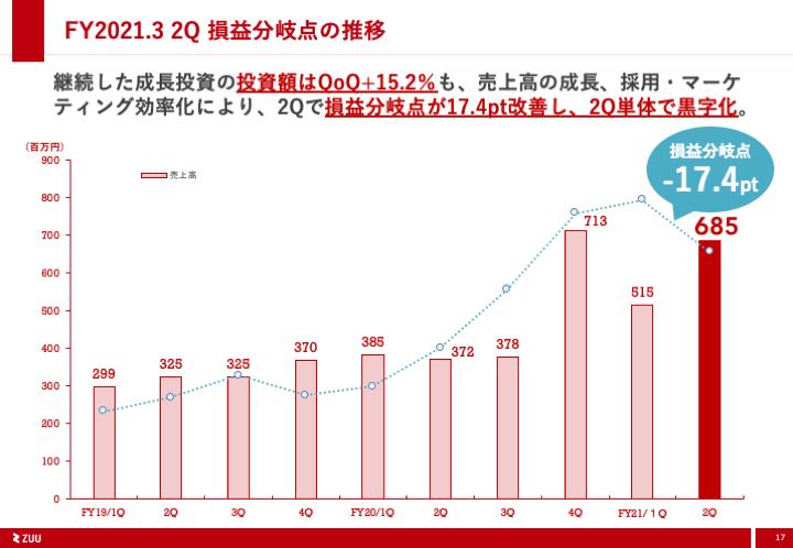 2021年3月期第2四半期ZUU決算資料