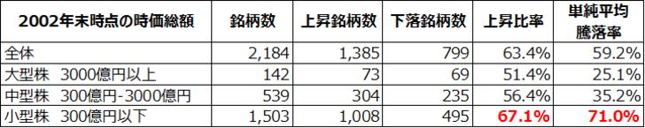 2002年末と2012年末の株価を比較した際の上昇比率や騰落率