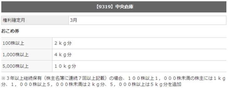 中央倉庫(9319)