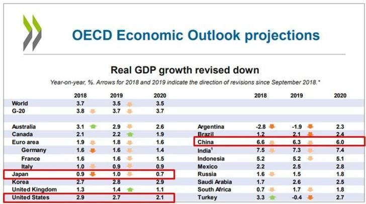 OECDの世界経済の成長率予測