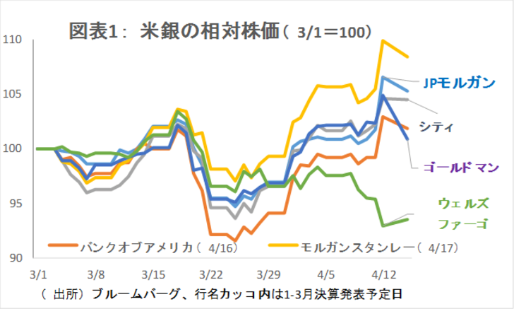 金融テーマ解説,銀行株