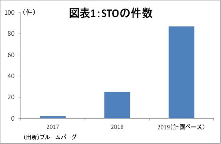 グローバル・マクロ,STO