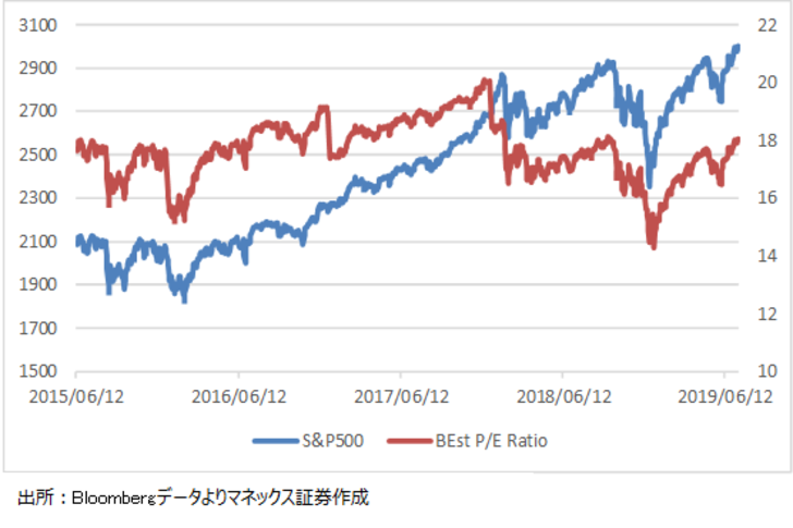 S&P500の予想PER