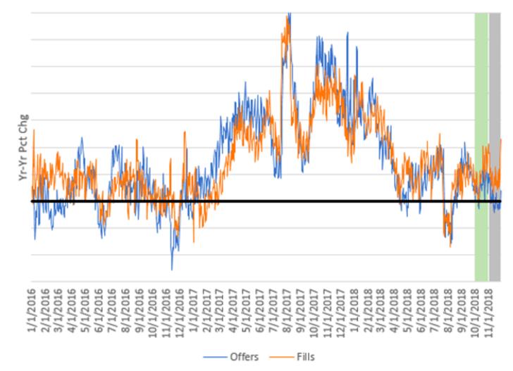 Figure 1. 米国:新規求人数と新規採用数の推移(サンプルの米企業) 2016年1月1日から2018年11月28日(20日移動平均の前年比変化率)
