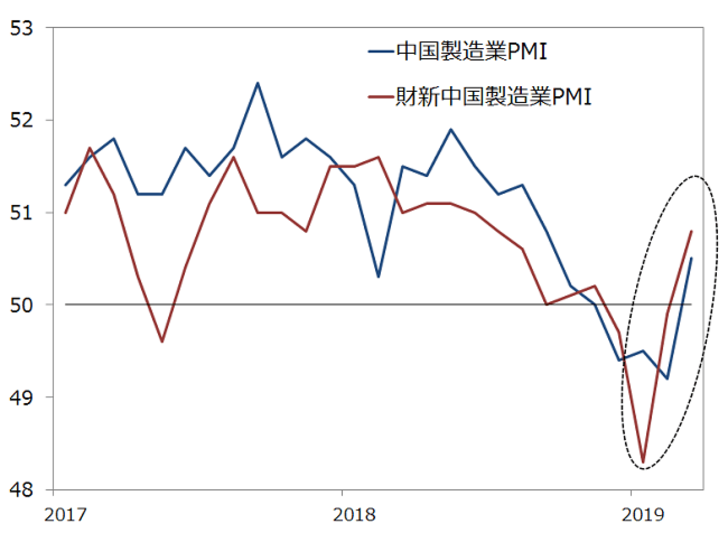 中国の製造業PMIの推移