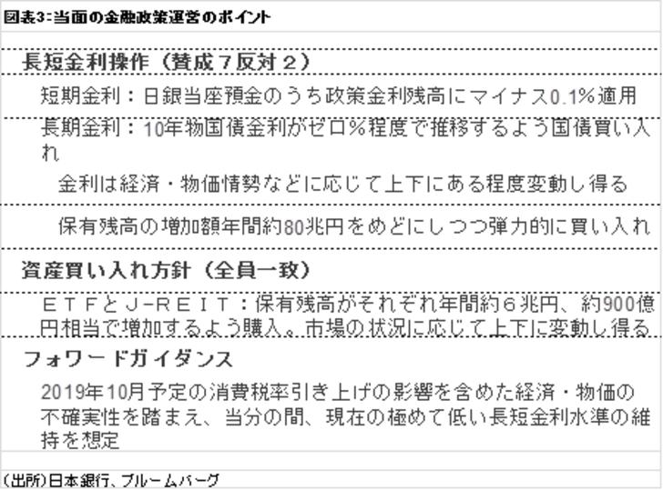 金融テーマ,日米金融政策