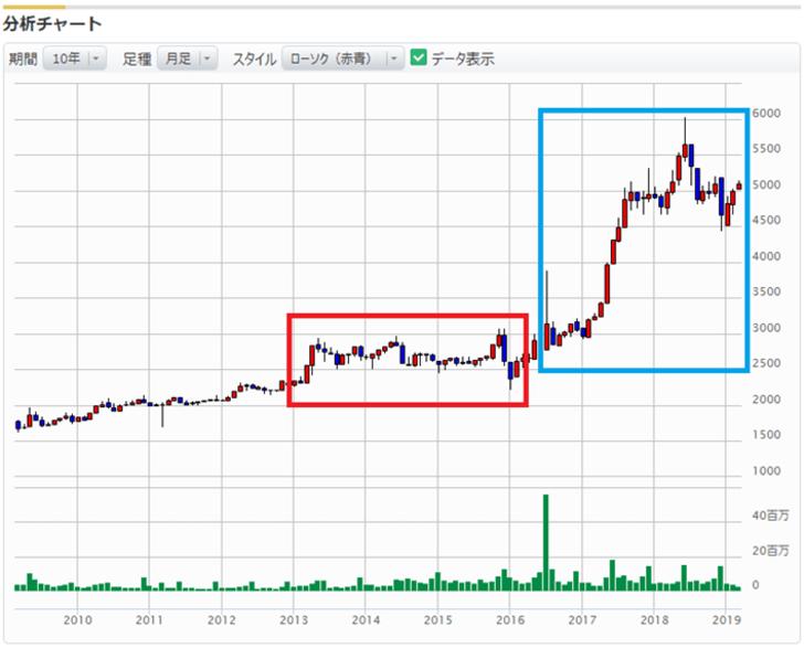 日本マクドナルドホールディングスの株価推移